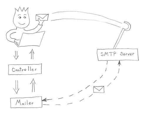 Synchronous mail delivery without dragons